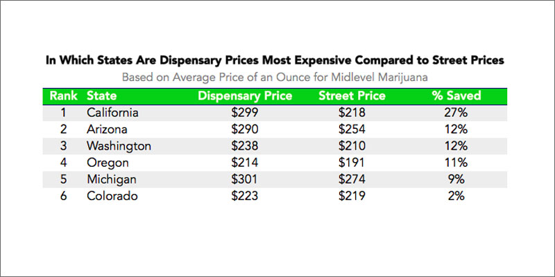 Weed Price Chart Ibovnathandedecker