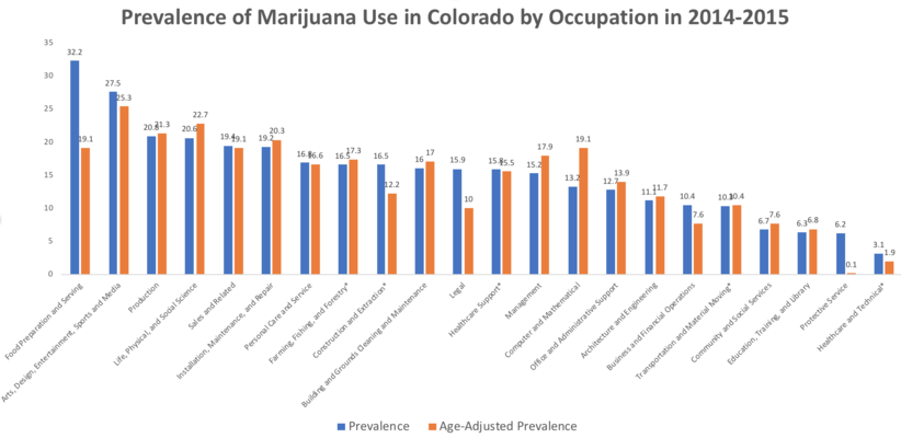 marijuana use job occupation profession Which professions smoke the most weed?